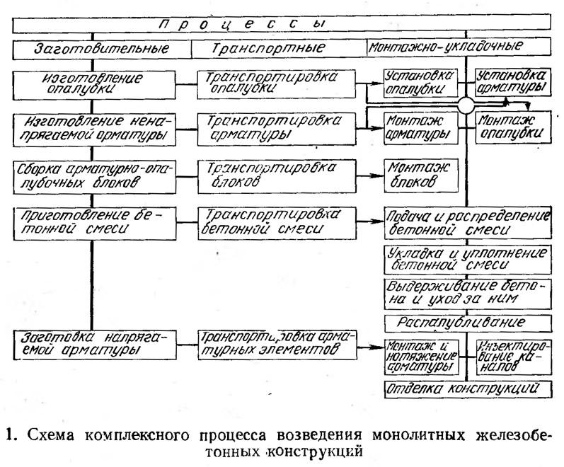 1. Схема комплексного процесса возведения монолитных железобетонных конструкций