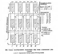 106. Схема бетонирования подготовок под полы отдельными участками