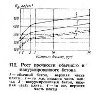 112. Рост прочности обычного и вакуумированного бетона