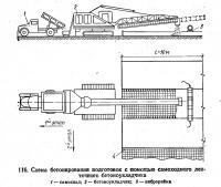 116. Схема бетонирования подготовок с помощью самоходного ленточного бетоноукладчика