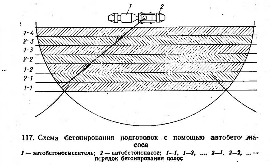 117. Схема бетонирования подготовок с помощью автобетононасоса