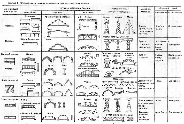Плоские распорные конструкции