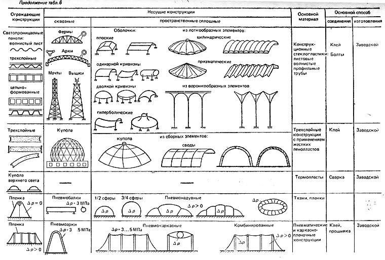 Деревянные Конструкции В Строительстве
