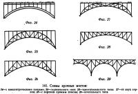 141. Схемы арочных мостов