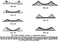 157. Схема висячих (цепных и кабельных) мостов