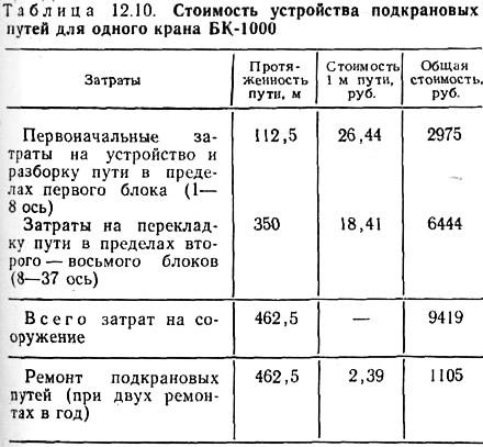 монтаж жби расценки  СтройЛидер СтройЛидер