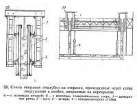 29. Схема опирания опалубки на стержни