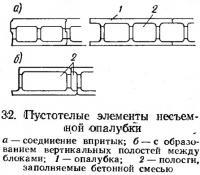 32. Пустотелые элементы несъемной опалубки
