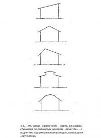 4.5. Типы крыш
