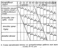 5. Схема организации потока на железобетонных работах