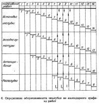 6. Определение оборачиваемости опалубки из календарного графика работ