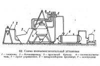 62. Схема пневмонагнетательной установки