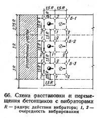 66. Схема расстановки и перемещения бетонщиков с вибраторами