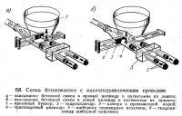 68. Схема бетононасоса с маслогидравличеоким приводом