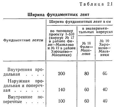 Расчет плиты ленточного фундамента Раменский район