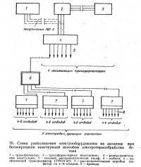 76. Схема расположения электрооборудования на захватке при бетонировании