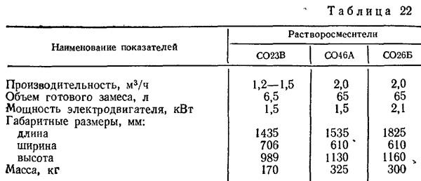 Цена штукатурных работ в нижнем новгороде