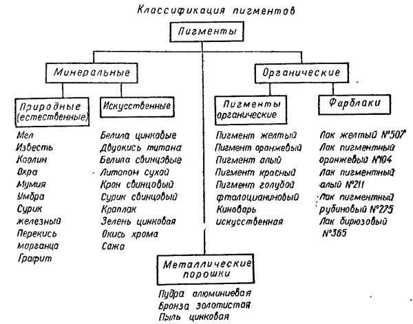 Ремонт квартир Москва