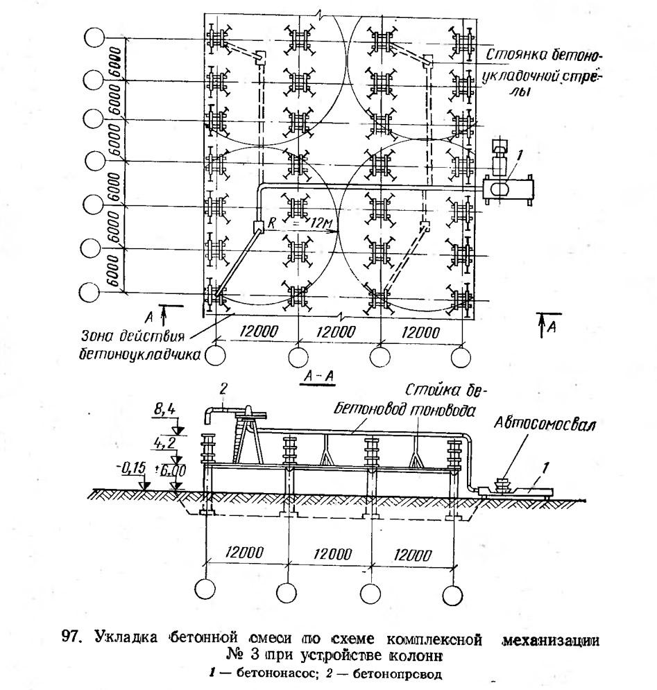 97. Укладка бетонной смеси по схеме комплексной механизации №3