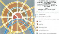 Бульварное кольцо в светопланировочнои структуре исторического центра Москвы