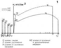Диаграмма 1.