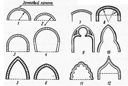 Словарь Архитектурно Строительных Терминов