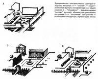 Функциональная пространственная структура городского интерьера