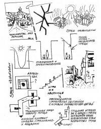 Графический анализ пространственной организации городской среды
