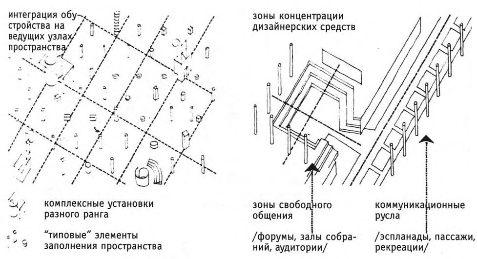 Индивидуальный дизайн как средовая система