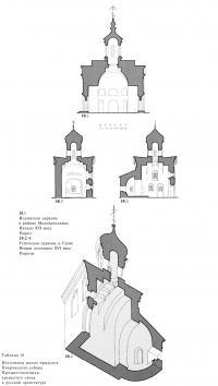 Источники малых приделов Покровского собора Предшественники крещатого свода в русской архитектуре