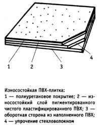 Износостойкая ПВХ-плитка