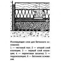 Изолирующие слои для бетонного основания