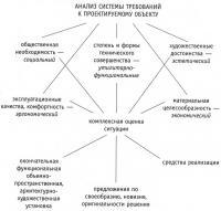Комплекс проблем, возникающих при проектировании предметно-пространственной среды