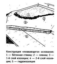 Конструкция «плавающего» основания