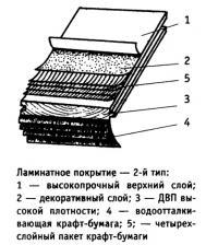 Ламинатное покрытие — 2-й тип