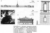 Масштабность и принципы наложения масштабных шкал в городской среде