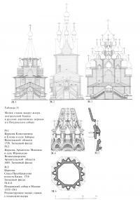 Мотив главок вокруг шатра центральной башни в русских деревянных церквах и в Покровском соборе