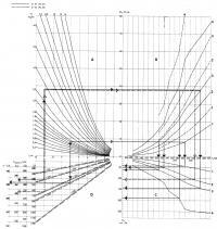 Номограмма 1.