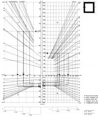 Номограмма колонн из квадратных труб
