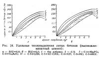 Рbc. 34. Удельные тепловыделения литых бетонов (высокоалюминатный цемент)