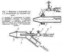 Рис. 1. Форсунка с кольцевой и с центральной подачей воздуха