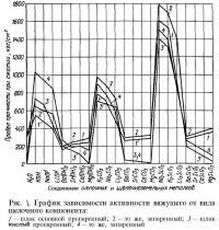 Рис. 1. График зависимости активности вяжущего от вида щелочного компонента