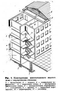 Рис. 1. Конструкции многоэтажного жилого дома с кирпичными стенами
