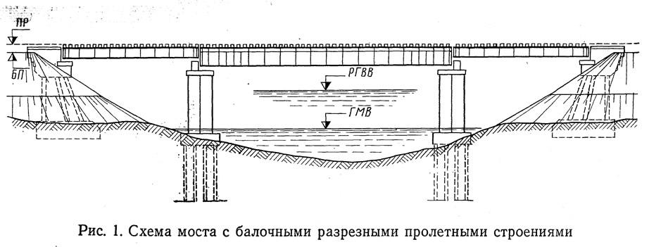 Схема моста с балочными
