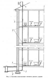 Рис. 1. Система канализации типового жилого здания