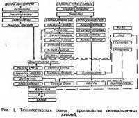Рис. 1. Технологическая схема 1 производства силикальцитных деталей