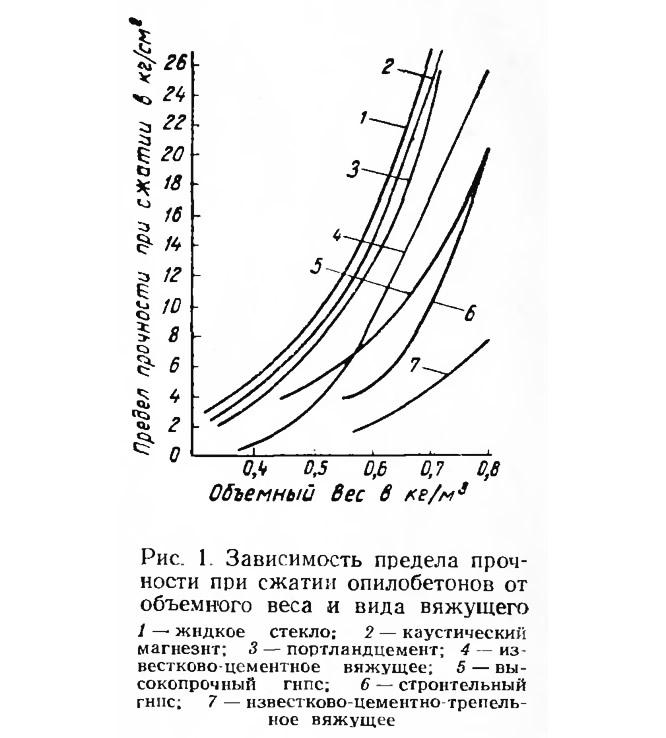 Рис. 1. Зависимость предела прочности при сжатии опилобетонов