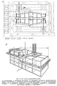 Рис. 10-10. Схема возведения зданий