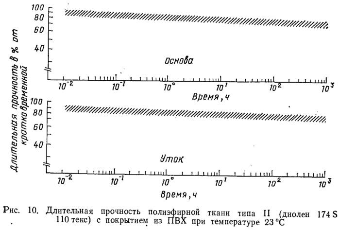 Рис. 10. Длительная прочность полиэфирной ткани типа II с покрытием из ПВХ