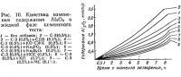 Рис. 10. Кинетика изменения содержания Al2O3 в жидкой фазе цементного теста